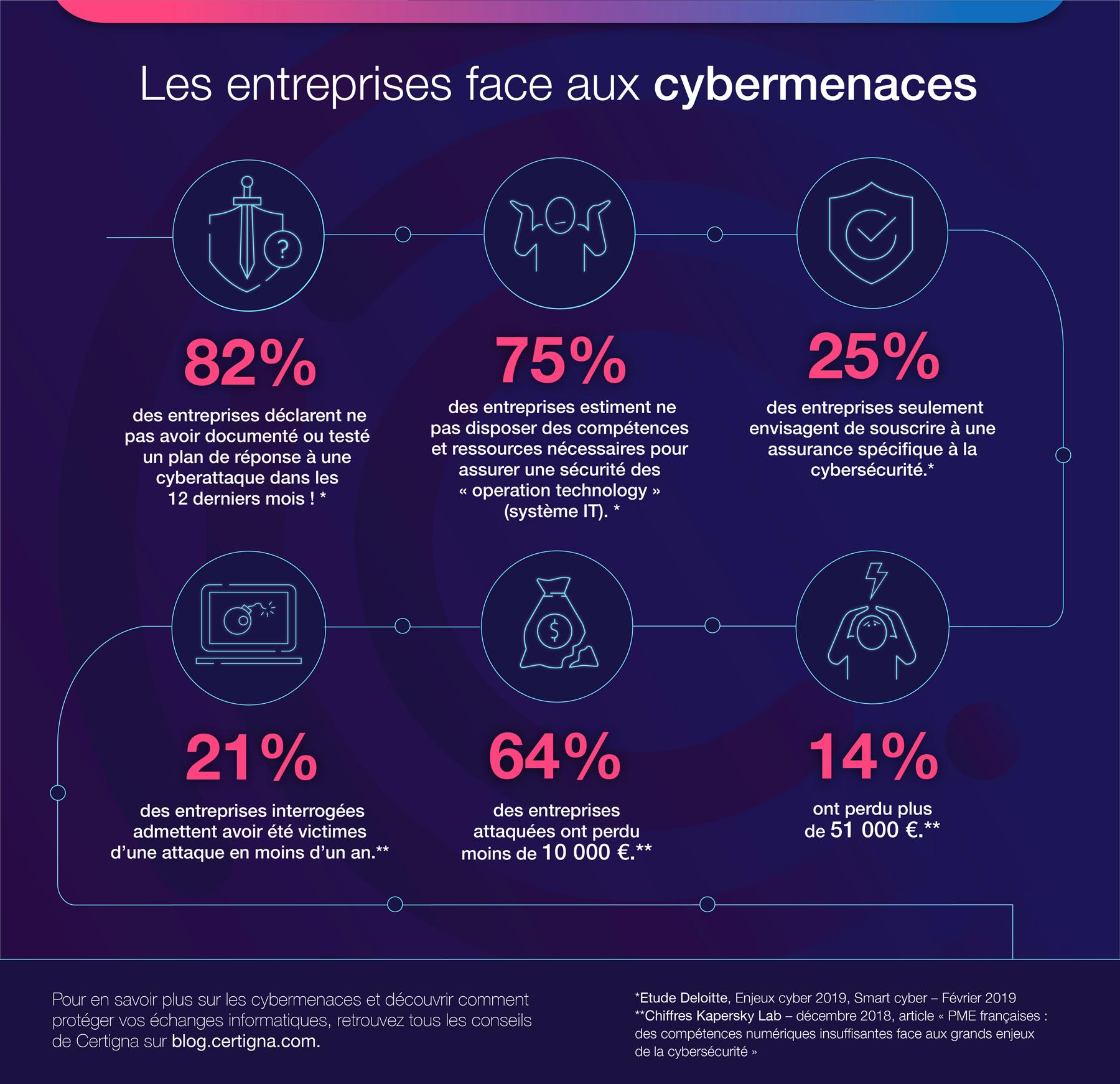 Les entreprises face aux cybermenaces, une infographie réalisée par Certigna